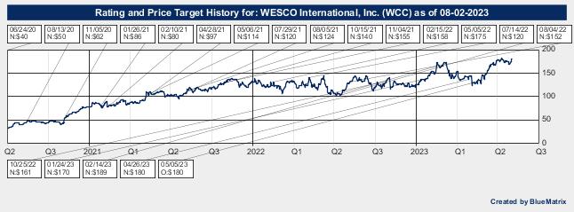 WESCO International, Inc.