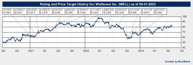 Welltower Inc.