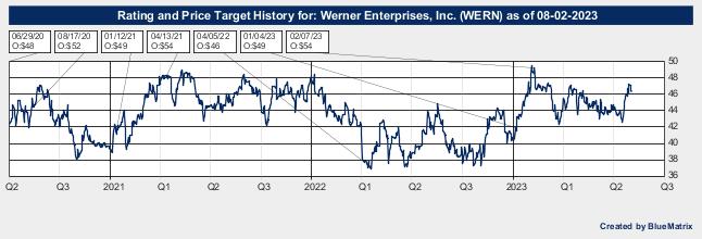 Werner Enterprises, Inc.