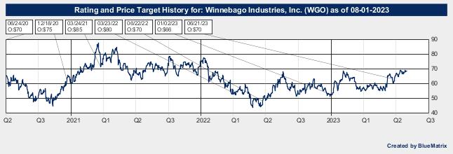 Winnebago Industries, Inc.
