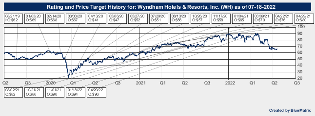 Wyndham Hotels & Resorts, Inc.