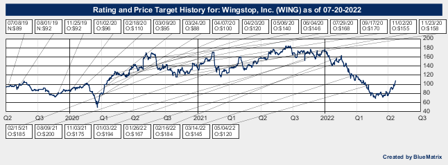Wingstop, Inc.