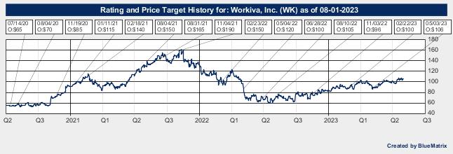 Workiva, Inc.