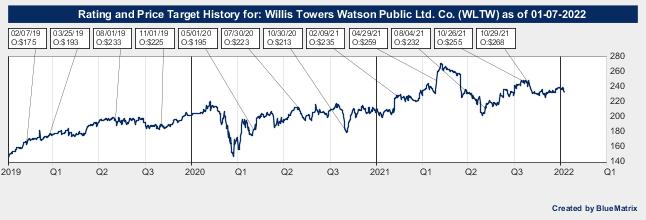 Willis Towers Watson Public Ltd. Co.