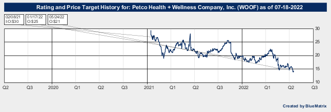 Petco Health + Wellness Company, Inc.