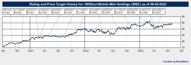 WillScot Mobile Mini Holdings