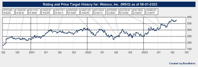 Watsco, Inc.