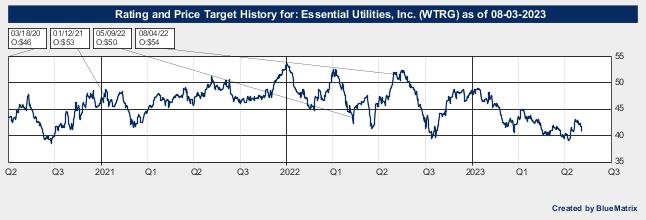 Essential Utilities, Inc.