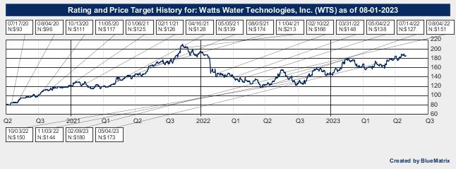 Watts Water Technologies, Inc.