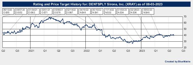 DENTSPLY Sirona, Inc.