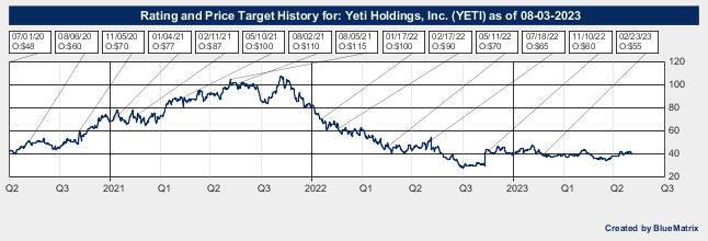 Yeti Holdings, Inc.