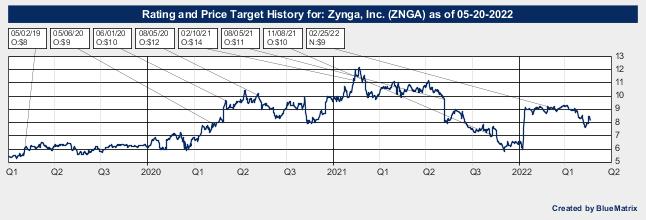 Zynga, Inc.