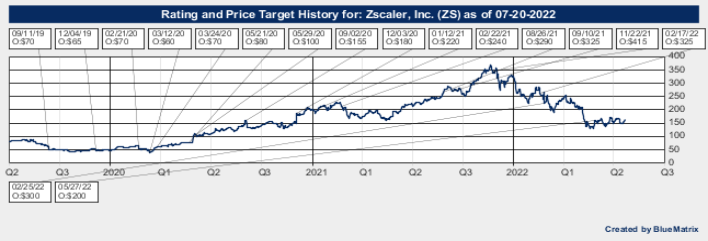 Zscaler, Inc.